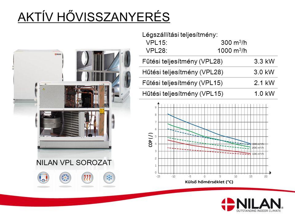 Légszállítási teljesítmény: VPL15: 300 m 3 /h VPL28: 1000 m 3 /h Fűtési teljesítmény (VPL28)3.3 kW Hűtési teljesítmény (VPL28)3.0 kW Fűtési teljesítmé