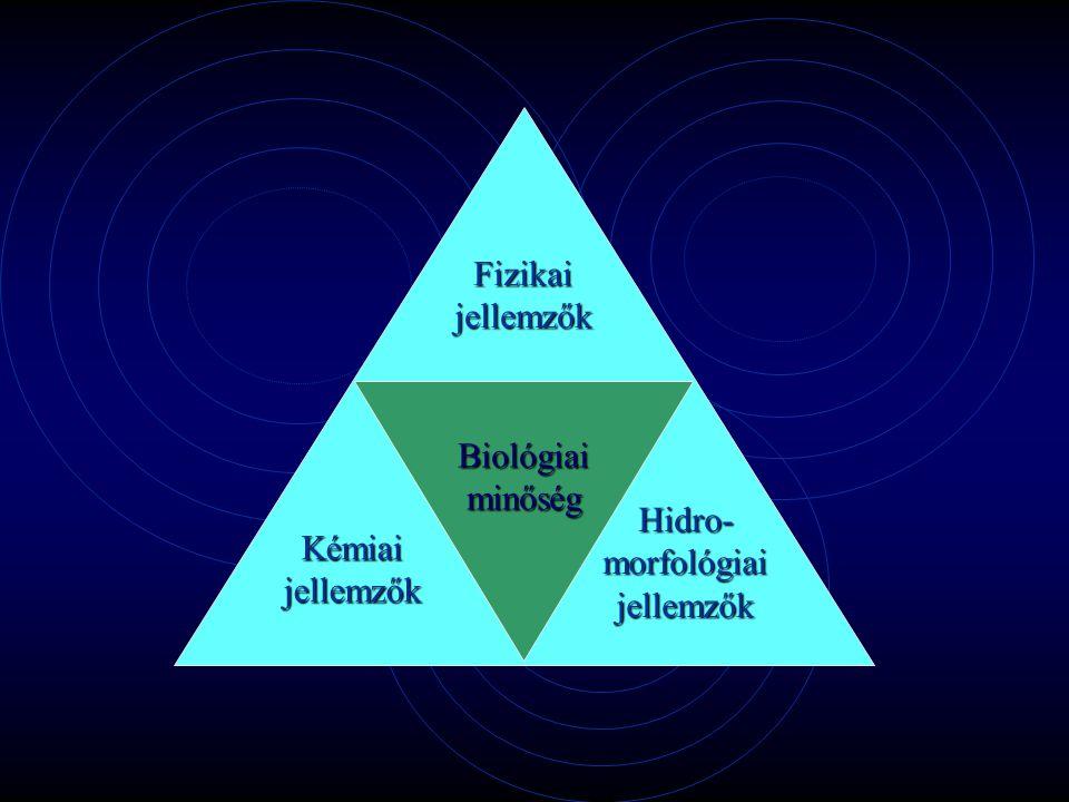 Biológiaiminőség Fizikaijellemzők Kémiaijellemzők Hidro-morfológiaijellemzők