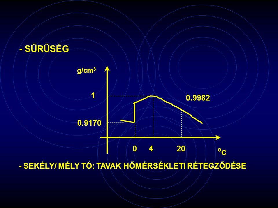 - SŰRŰSÉG - SEKÉLY/ MÉLY TÓ: TAVAK HŐMÉRSÉKLETI RÉTEGZŐDÉSE g/cm 3 1 0.9170 0420 0.9982 ºc