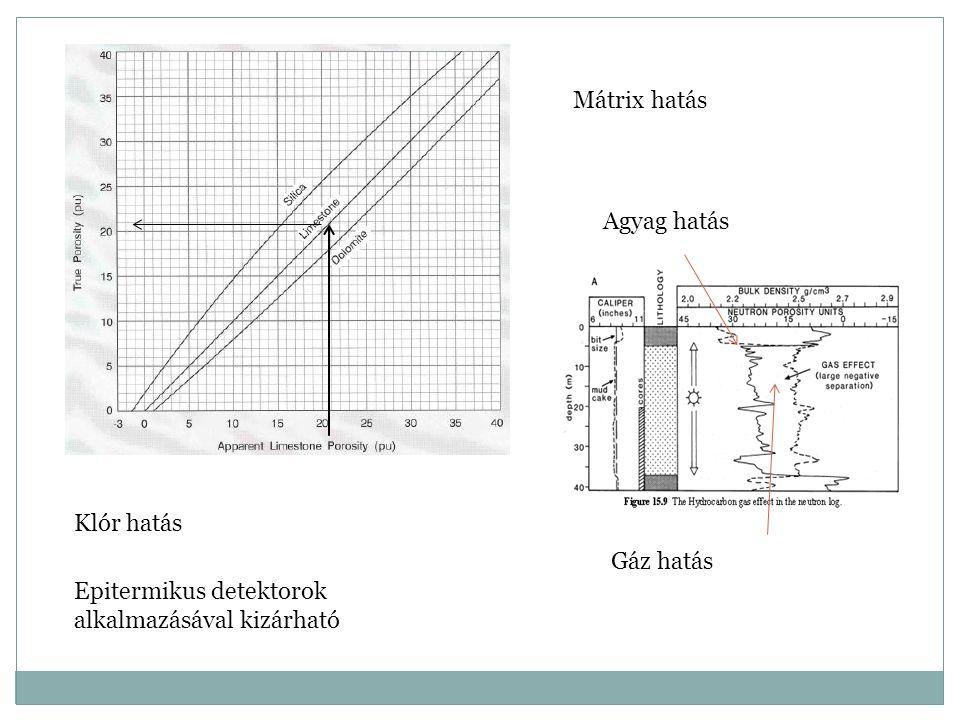 Mátrix hatás Gáz hatás Agyag hatás Klór hatás Epitermikus detektorok alkalmazásával kizárható
