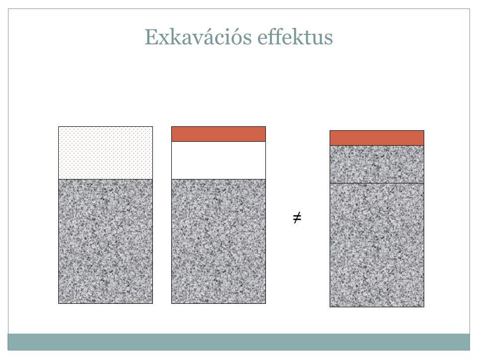 Exkavációs effektus ≠