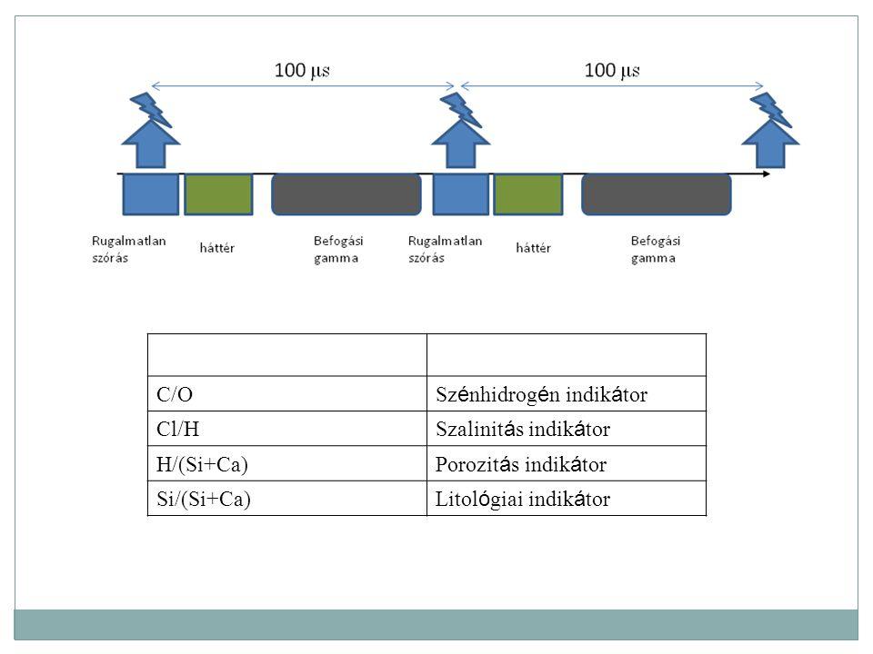 C/O Sz é nhidrog é n indik á tor Cl/H Szalinit á s indik á tor H/(Si+Ca) Porozit á s indik á tor Si/(Si+Ca) Litol ó giai indik á tor