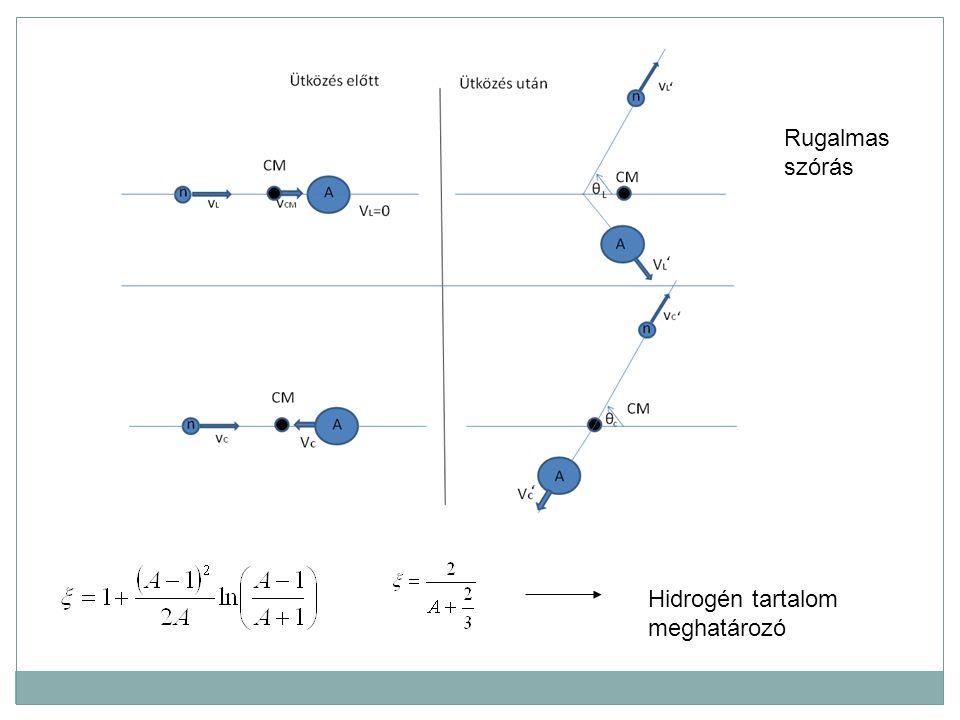 Hidrogén tartalom meghatározó Rugalmas szórás