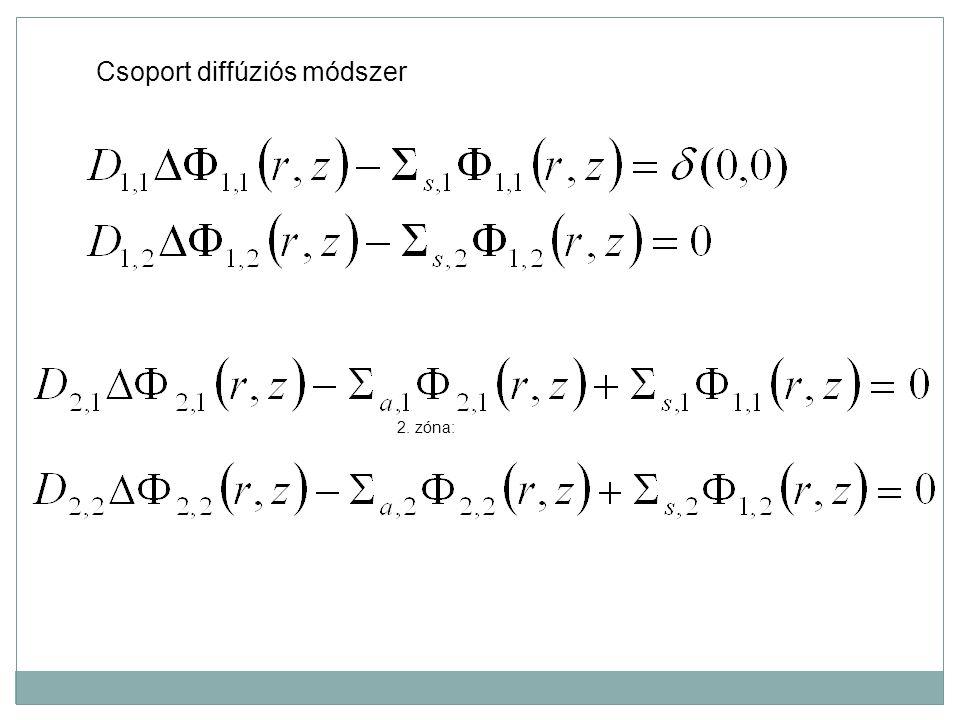 2. zóna: Csoport diffúziós módszer