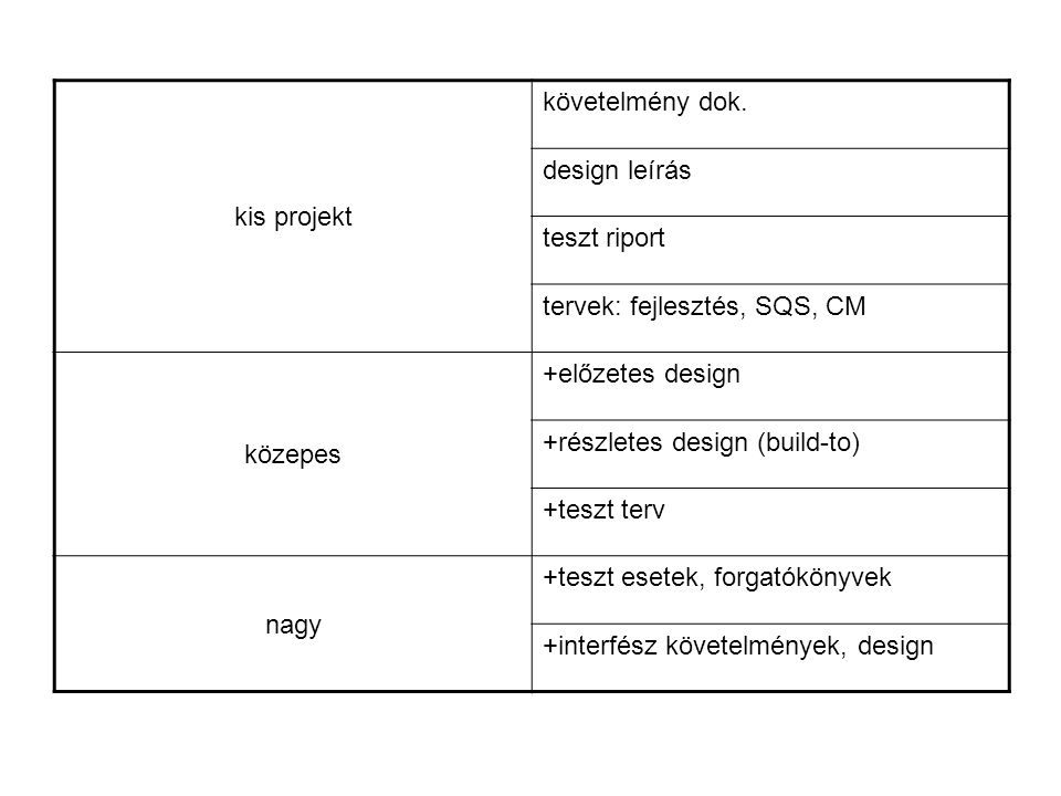 kis projekt követelmény dok. design leírás teszt riport tervek: fejlesztés, SQS, CM közepes +előzetes design +részletes design (build-to) +teszt terv