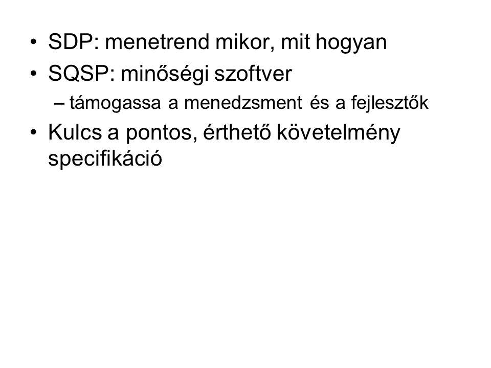 SDP: menetrend mikor, mit hogyan SQSP: minőségi szoftver –támogassa a menedzsment és a fejlesztők Kulcs a pontos, érthető követelmény specifikáció
