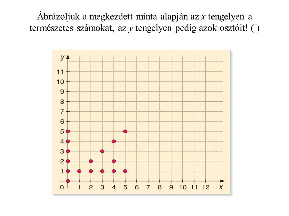 Ábrázoljuk a megkezdett minta alapján az x tengelyen a természetes számokat, az y tengelyen pedig azok osztóit! ( )