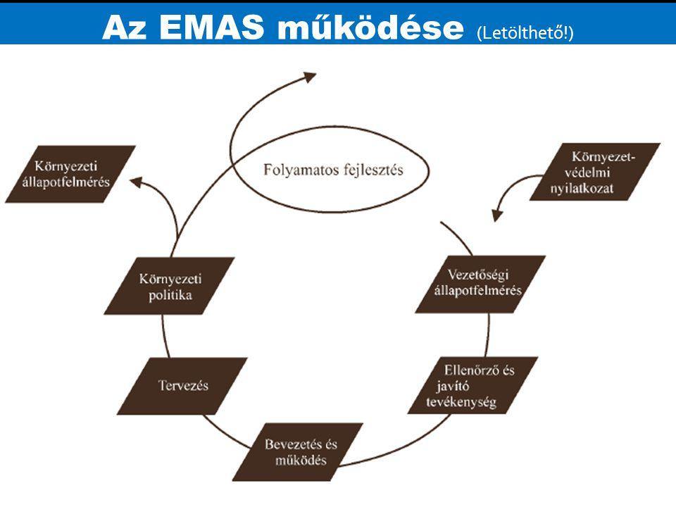 Az EMAS működése (Letölthető!)