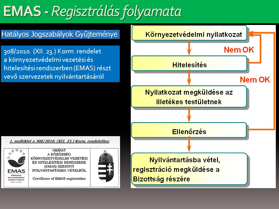 EMAS - Regisztrálás folyamata 308/2010. (XII. 23.) Korm.