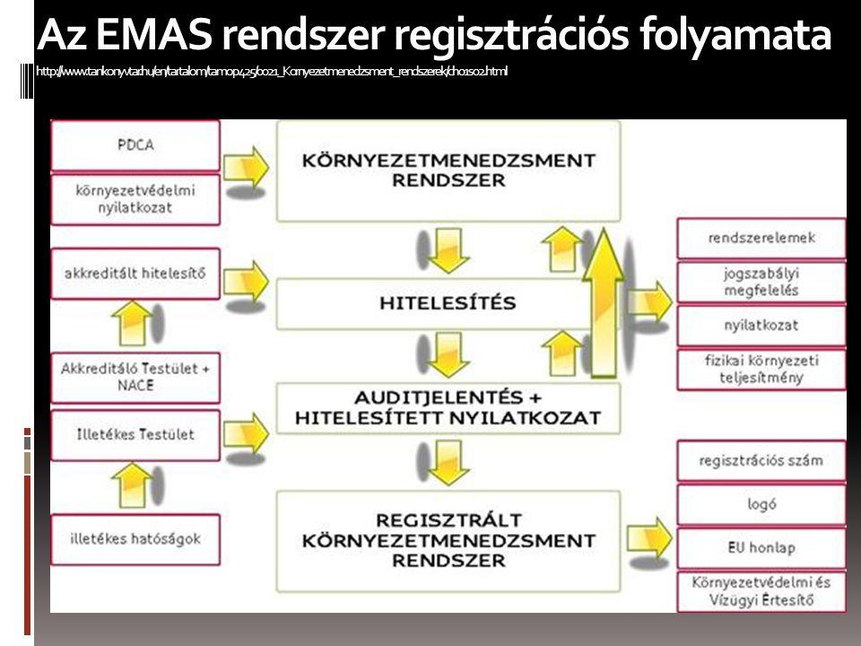 Az EMAS rendszer regisztrációs folyamata http://www.tankonyvtar.hu/en/tartalom/tamop425/0021_Kornyezetmenedzsment_rendszerek/ch01s02.html