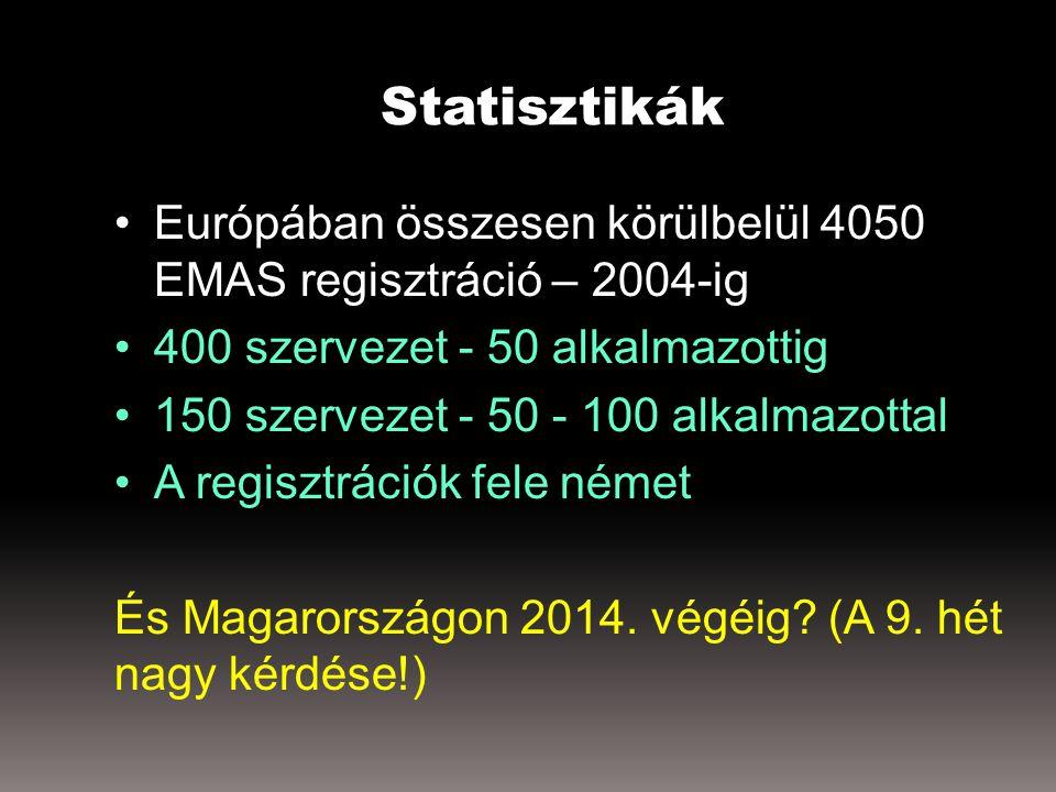 Statisztikák Európában összesen körülbelül 4050 EMAS regisztráció – 2004-ig 400 szervezet - 50 alkalmazottig 150 szervezet - 50 - 100 alkalmazottal A regisztrációk fele német És Magarországon 2014.