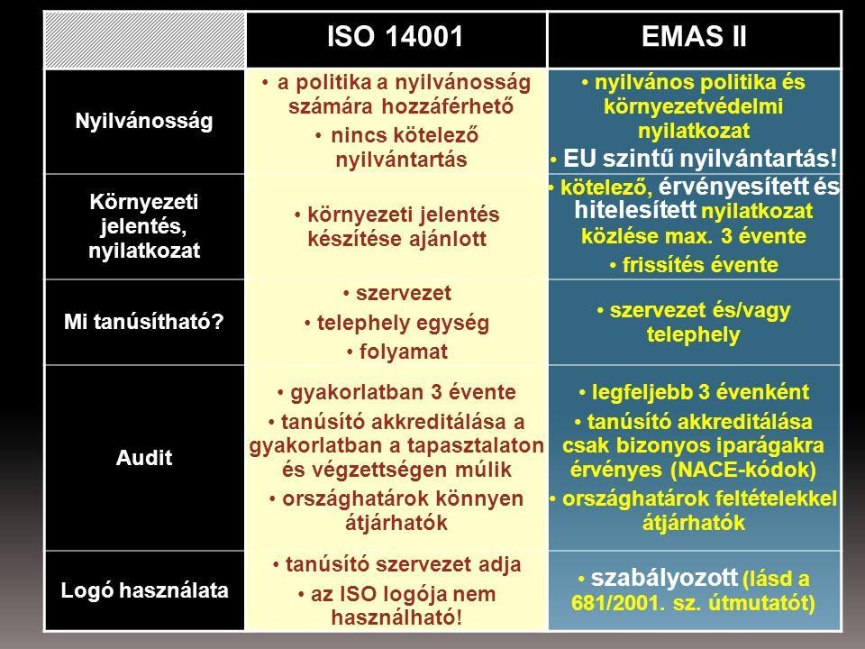 EMAS - Bevezetést segítő útmutatók  EMAS nyilvántartásba vételre alkalmas egységre vonatkozó útmutató  Az EMAS logó használatára vonatkozó útmutató  Útmutató az EMAS környezetvédelmi nyilatkozatról  Útmutató az alkalmazottak részvételéről az EMAS keretein belül  A környezeti tényezők azonosítására és ezek fontosságának felmérésére vonatkozó útmutató  ÚTMUTATÓ a környezeti teljesítménymutatók kiválasztásáról  Ellenőrzőlista a környezetvédelmi nyilatkozat összeállításához [PDF]AZ EMAS BEVEZETÉSE ÉS TAPASZTALATOK...AZ EMAS BEVEZETÉSE ÉS TAPASZTALATOK...