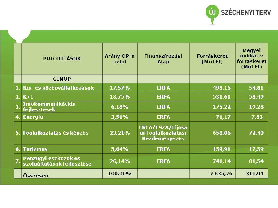 PRIORITÁSOK Arány OP-n belül Finanszírozási Alap Forráskeret (Mrd Ft) Megyei indikatív forráskeret (Mrd Ft) GINOP 1.Kis- és középvállalkozások17,57%ERFA 498,16 54,81 2.K+I18,75%ERFA 531,61 58,49 3.