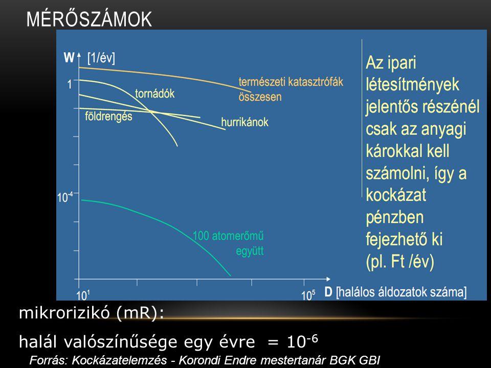 MÉRŐSZÁMOK mikrorizikó (mR): halál valószínűsége egy évre = 10 -6 Forrás: Kockázatelemzés - Korondi Endre mestertanár BGK GBI