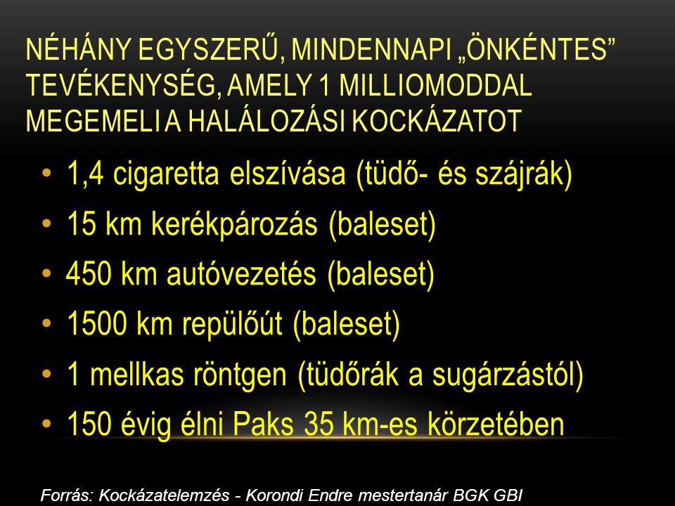 """NÉHÁNY EGYSZERŰ, MINDENNAPI """"ÖNKÉNTES"""" TEVÉKENYSÉG, AMELY 1 MILLIOMODDAL MEGEMELI A HALÁLOZÁSI KOCKÁZATOT 1,4 cigaretta elszívása (tüdő- és szájrák) 1"""