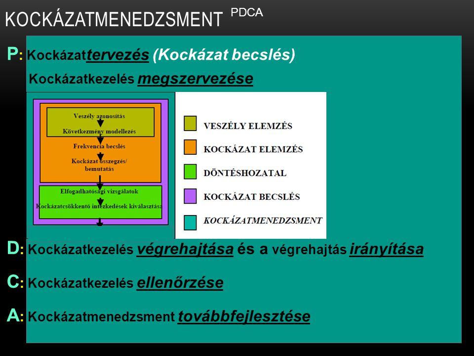 KOCKÁZATMENEDZSMENT P : Kockázat tervezés (Kockázat becslés) Kockázatkezelés megszervezése D : Kockázatkezelés végrehajtása és a végrehajtás irányítás