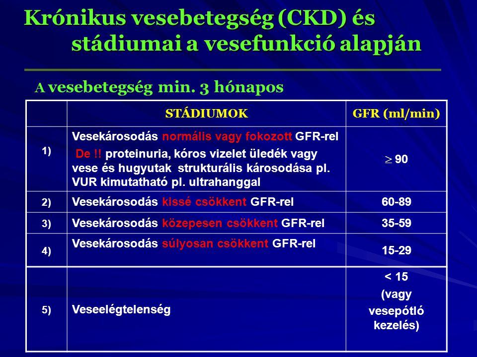 Krónikus vesebetegség (CKD) és stádiumai a vesefunkció alapján STÁDIUMOKGFR (ml/min) 1) Vesekárosodás normális vagy fokozott GFR-rel De !! proteinuria