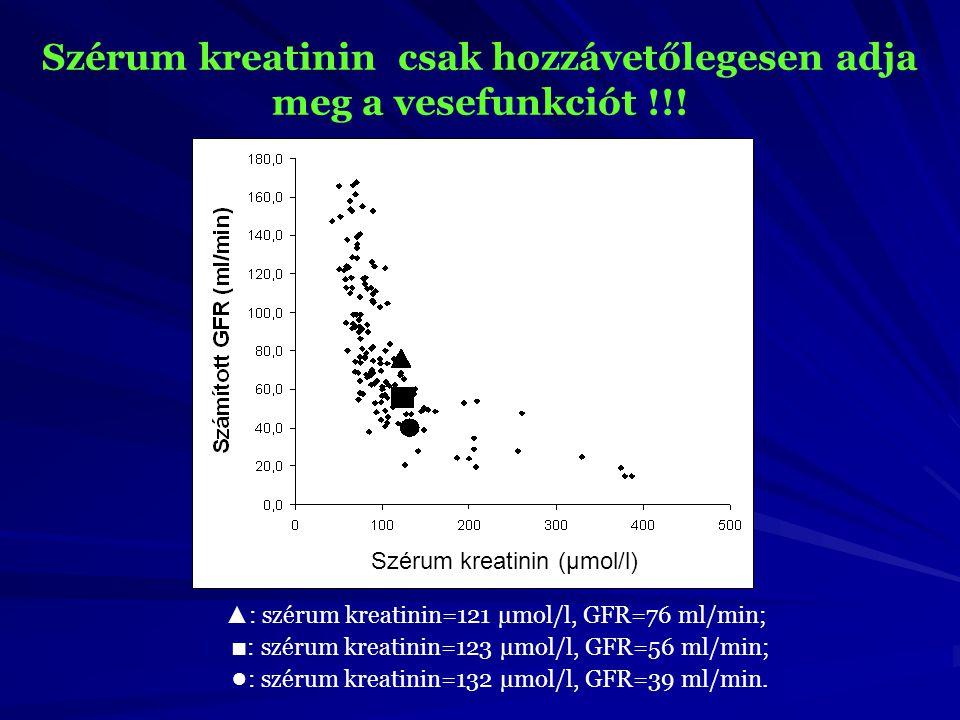Szérum kreatinin (µmol/l) ▲ : szérum kreatinin=121 µmol/l, GFR=76 ml/min; ■ : szérum kreatinin=123 µmol/l, GFR=56 ml/min; ● : szérum kreatinin=132 µmo