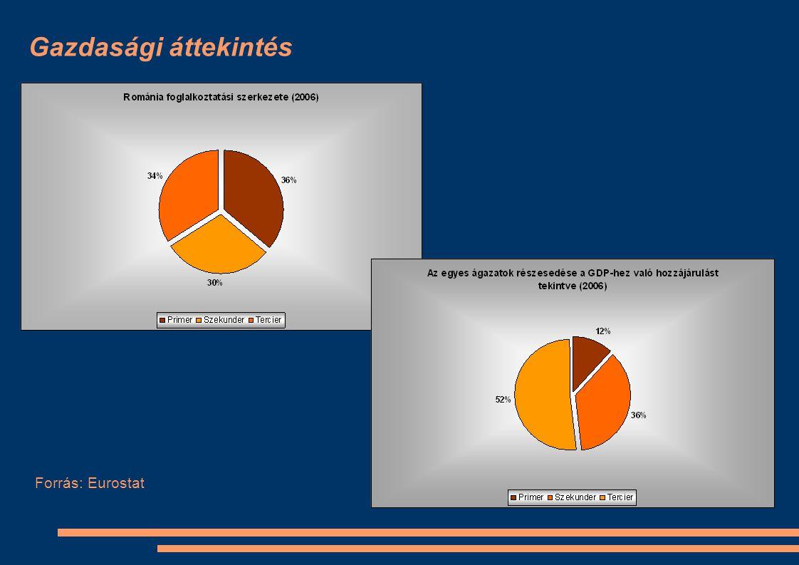 Gazdasági áttekintés Forrás: Eurostat