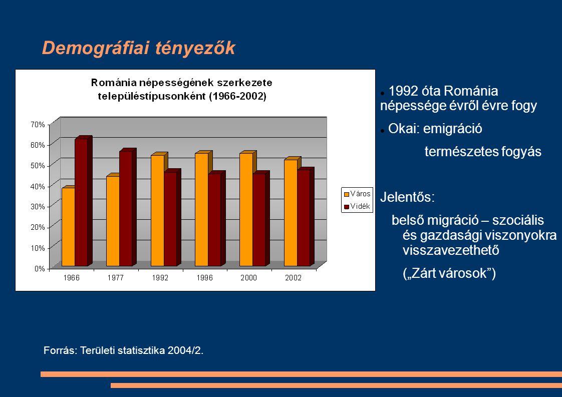 Demográfiai tényezők Forrás: Területi statisztika 2004/2.