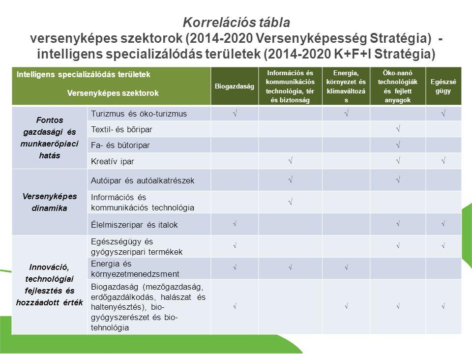 Korrelációs tábla versenyképes szektorok (2014-2020 Versenyképesség Stratégia) - intelligens specializálódás területek (2014-2020 K+F+I Stratégia) Intelligens specializálódás területek Versenyképes szektorok Biogazdaság Információs és kommunikációs technológia, tér és biztonság Energia, környezet és klímaváltozá s Öko-nanó technológiák és fejlett anyagok Egészsé gügy Fontos gazdasági és munkaerőpiaci hatás Turizmus és öko-turizmus √√√ Textil- és bőripar √ Fa- és bútoripar √ Kreatív ipar √√√ Versenyképes dinamika Autóipar és autóalkatrészek √√ Információs és kommunikációs technológia √ Élelmiszeripar és italok √√√ Innováció, technológiai fejlesztés és hozzáadott érték Egészségügy és gyógyszeripari termékek √√√ Energia és környezetmenedzsment √√√ Biogazdaság (mezőgazdaság, erdőgazdálkodás, halászat és haltenyésztés), bio- gyógyszerészet és bio- tehnológia √√√√