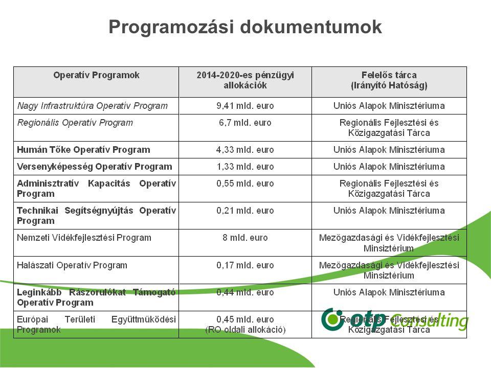 Regionális Operatív Program 2.