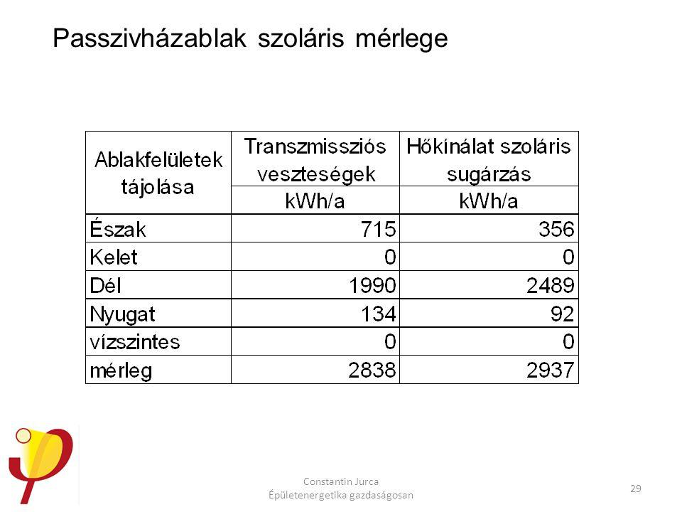 Constantin Jurca Épületenergetika gazdaságosan 29 Passzivházablak szoláris mérlege
