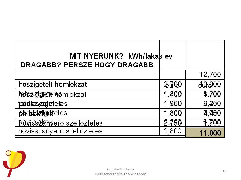 Constantin Jurca Épületenergetika gazdaságosan 34