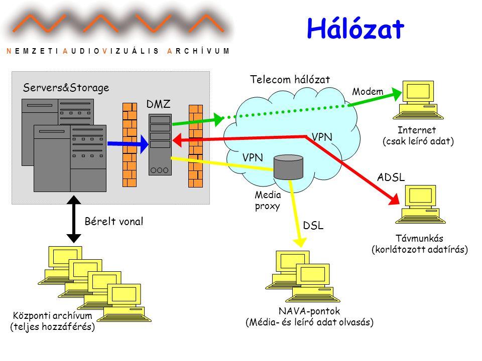 N E M Z E T I A U D I O V I Z U Á L I S A R C H Í V U M Hálózat Távmunkás (korlátozott adatírás) Internet (csak leíró adat) Központi archívum (teljes hozzáférés) VPN Modem Bérelt vonal ADSL NAVA-pontok (Média- és leíró adat olvasás) Media proxy Servers&Storage DMZ DSL VPN Telecom hálózat