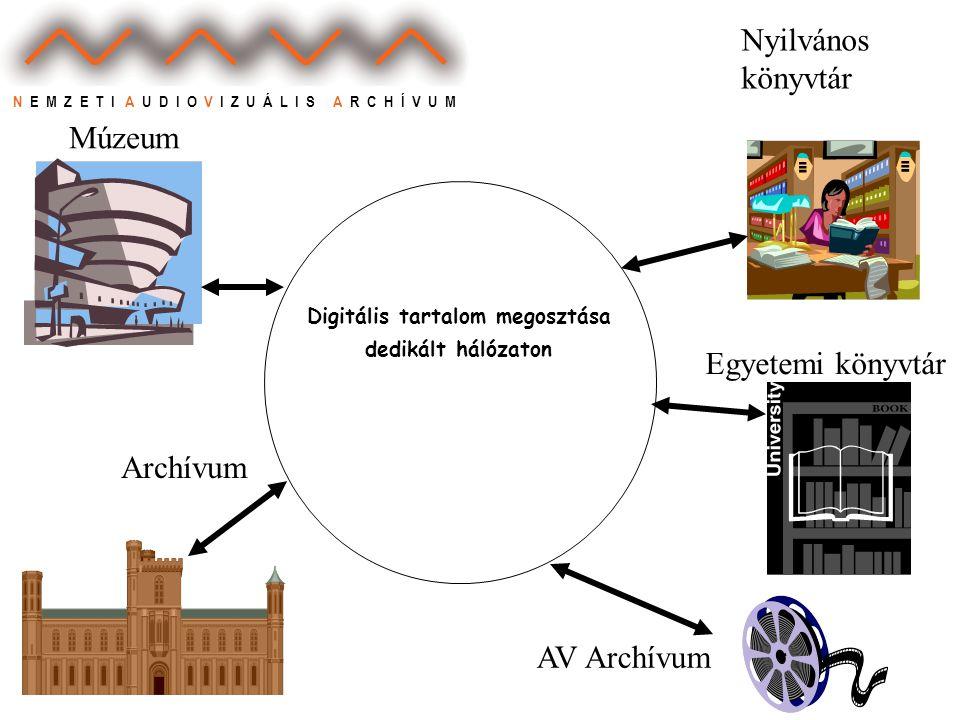 N E M Z E T I A U D I O V I Z U Á L I S A R C H Í V U M Digitális tartalom megosztása dedikált hálózaton Múzeum Archívum Egyetemi könyvtár Nyilvános könyvtár AV Archívum