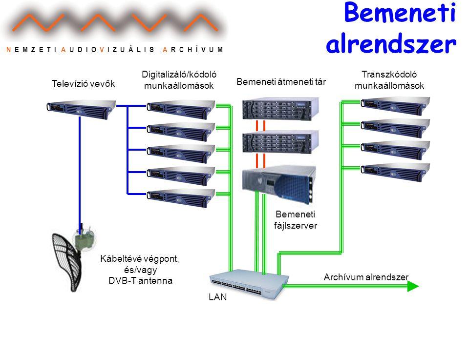N E M Z E T I A U D I O V I Z U Á L I S A R C H Í V U M Bemeneti alrendszer LAN Televízió vevők Digitalizáló/kódoló munkaállomások Bemeneti átmeneti tár Transzkódoló munkaállomások Bemeneti fájlszerver Kábeltévé végpont, és/vagy DVB-T antenna Archívum alrendszer