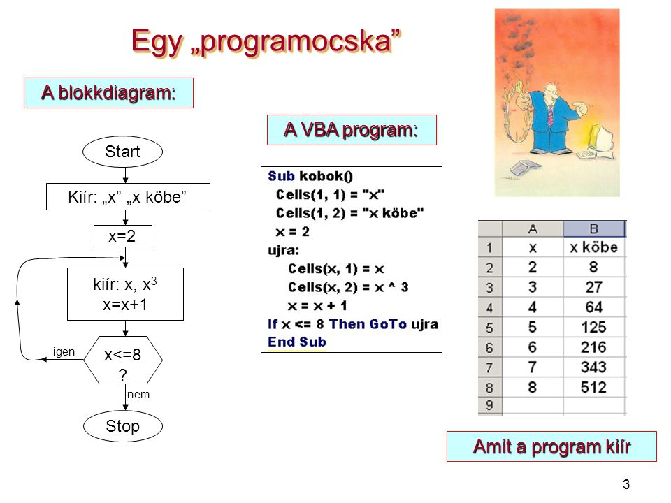 """3 Egy """"programocska A VBA program: Amit a program kiír A blokkdiagram: Start Kiír: """"x """"x köbe x=2 kiír: x, x 3 x=x+1 x<=8 ."""