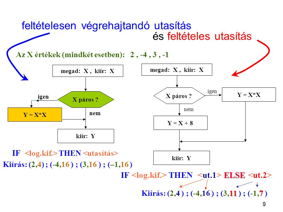9 feltételesen végrehajtandó utasítás és feltételes utasítás megad: X, kiír: X kiír: Y Y = X*X X páros .
