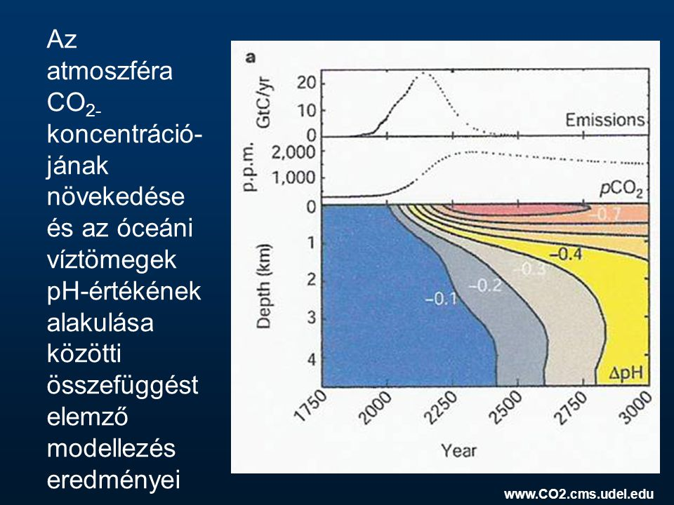 Az atmoszféra CO 2- koncentráció- jának növekedése és az óceáni víztömegek pH-értékének alakulása közötti összefüggést elemző modellezés eredményei ww