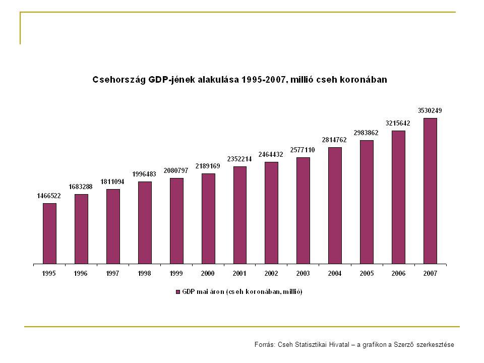 Forrás: Cseh Statisztikai Hivatal – a grafikon a Szerző szerkesztése