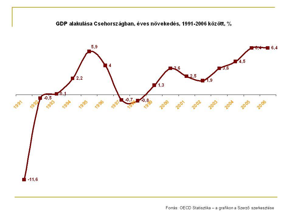 Forrás: OECD Statisztika – a grafikon a Szerző szerkesztése