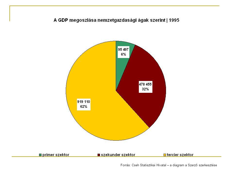 Forrás: Cseh Statisztikai Hivatal – a diagram a Szerző szerkesztése