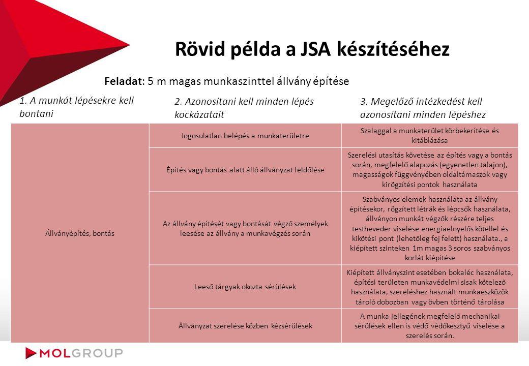 Rövid példa a JSA készítéséhez 1. A munkát lépésekre kell bontani Feladat: 5 m magas munkaszinttel állvány építése 2. Azonosítani kell minden lépés ko