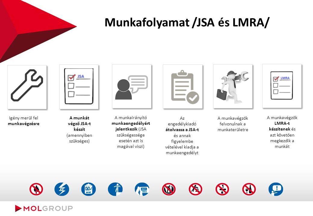 Munkafolyamat /JSA és LMRA/ A munkát végző JSA-t készít (amennyiben szükséges) Igény merül fel munkavégzésre A munkairányító munkaengedélyért jelentke