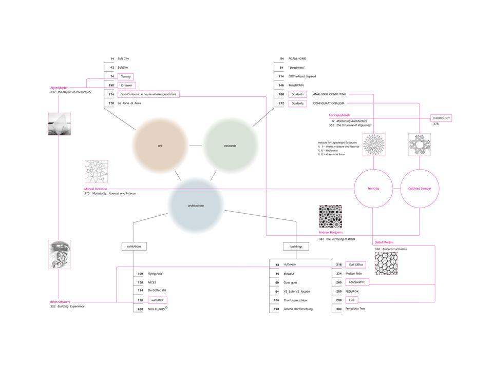 PRAGMATIZMUS [Gondolkodás-kísérletezés [Analízis, diagramm készítés-problémák feltárására [Önállósodás, innováció DIGITÁLIS TECHNOLÓGIA [Tudomány fejlődése, információs technológia, társadalmi változások, ↓ építészetben késve jelenik meg [Új generáció: Spruybroek_NOX Lynn van Berkel_UN STUDIOZaera-Polo_FOA Oosterhuis_ONL