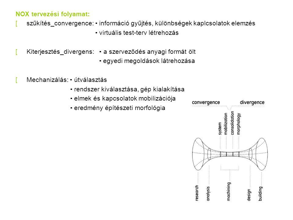 NOX tervezési folyamat: [szűkítés_convergence: ▪ információ gyűjtés, különbségek kaplcsolatok elemzés ▪ virtuális test-terv létrehozás [Kiterjesztés_divergens: ▪ a szerveződés anyagi formát ölt ▪ egyedi megoldások látrehozása [Mechanizálás: ▪ útválasztás ▪ rendszer kiválasztása, gép kialakítása ▪ elmek és kapcsolatok mobilizációja ▪ eredmény építészeti morfológia