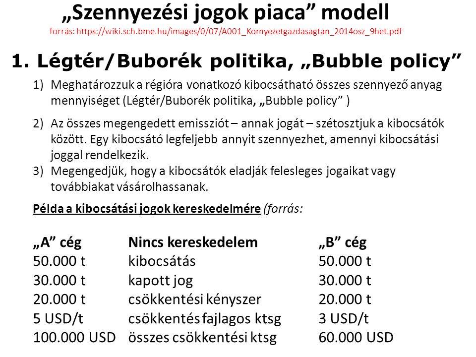 """""""Szennyezési jogok piaca modell forrás: https://wiki.sch.bme.hu/images/0/07/A001_Kornyezetgazdasagtan_2014osz_9het.pdf 1)Meghatározzuk a régióra vonatkozó kibocsátható összes szennyező anyag mennyiséget (Légtér/Buborék politika, """"Bubble policy ) 2)Az összes megengedett emissziót – annak jogát – szétosztjuk a kibocsátók között."""