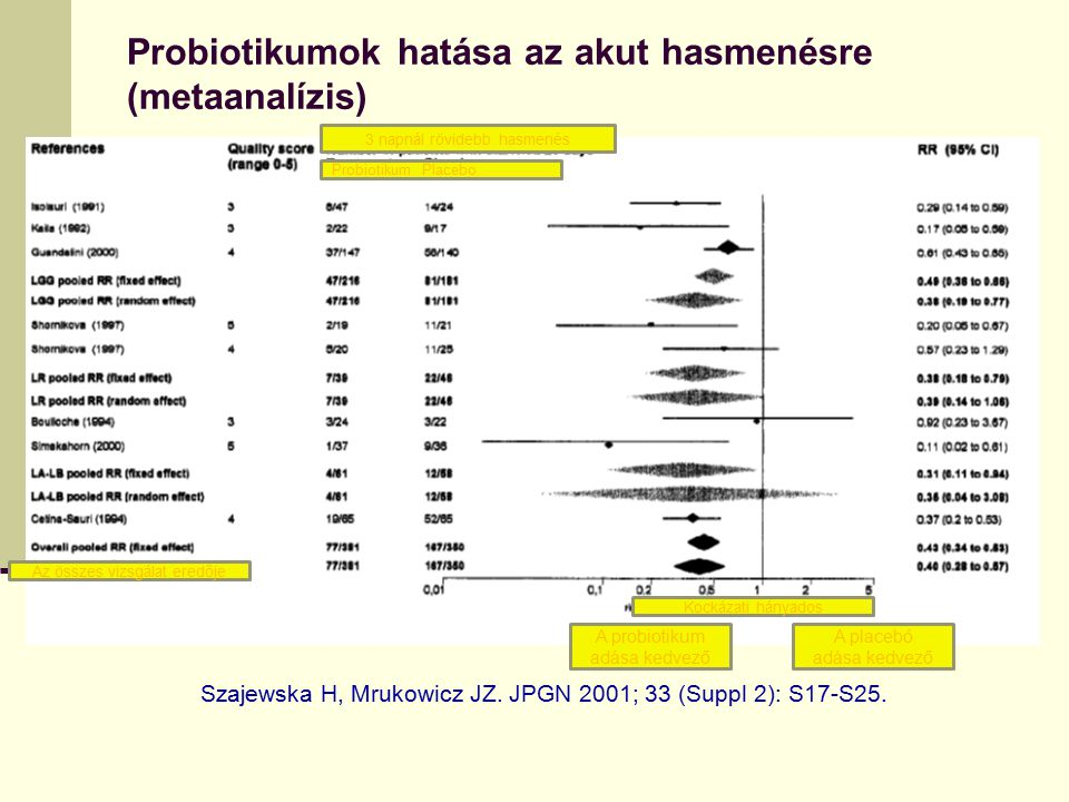 Probiotikumok hatása az akut hasmenésre (metaanalízis) Szajewska H, Mrukowicz JZ. JPGN 2001; 33 (Suppl 2): S17-S25. A probiotikum adása kedvező A plac