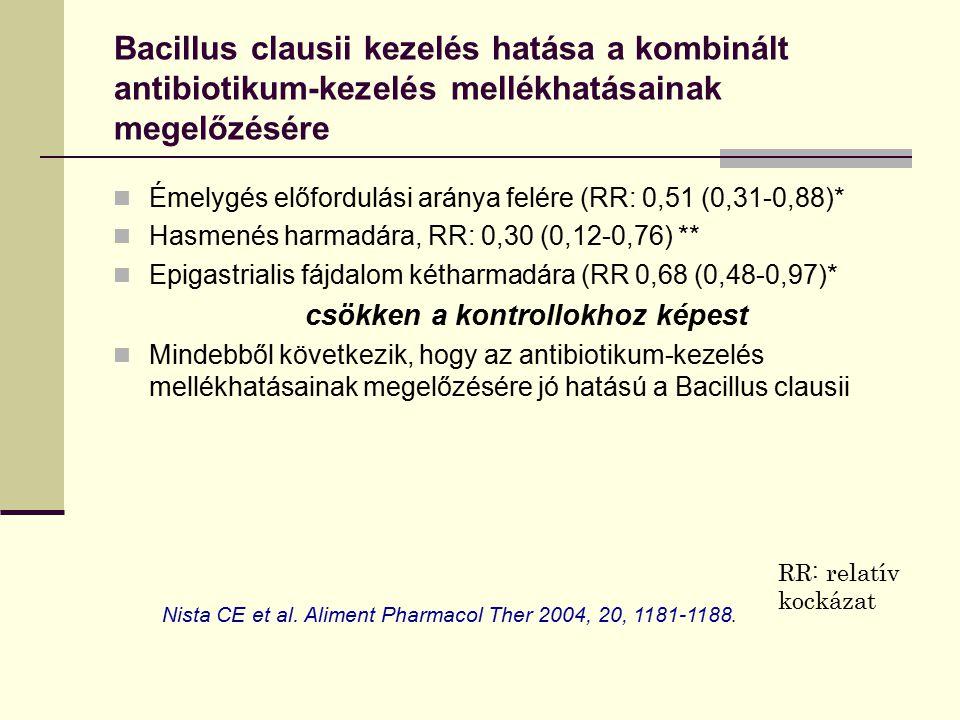 Bacillus clausii kezelés hatása a kombinált antibiotikum-kezelés mellékhatásainak megelőzésére Émelygés előfordulási aránya felére (RR: 0,51 (0,31-0,8