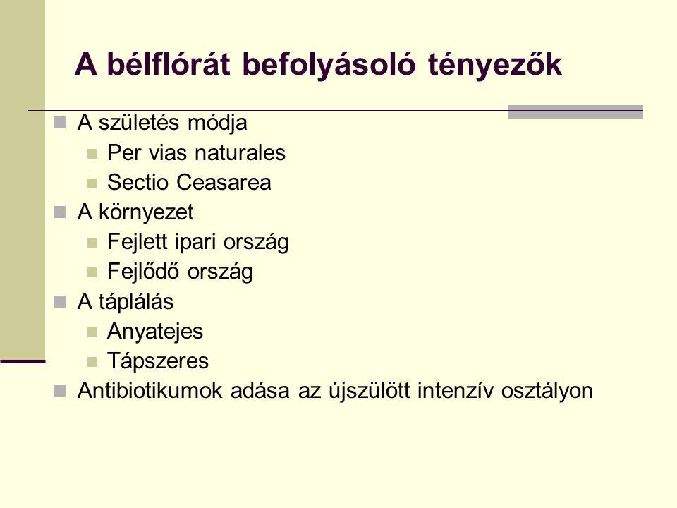 A bélflórát befolyásoló tényezők A születés módja Per vias naturales Sectio Ceasarea A környezet Fejlett ipari ország Fejlődő ország A táplálás Anyate