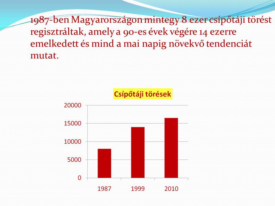 1987-ben Magyarországon mintegy 8 ezer csípőtáji törést regisztráltak, amely a 90-es évek végére 14 ezerre emelkedett és mind a mai napig növekvő tend