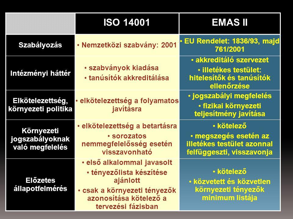 ISO 14001EMAS II Szabályozás Nemzetközi szabvány: 2001 EU Rendelet: 1836/93, majd 761/2001 Intézményi háttér szabványok kiadása tanúsítók akkreditálása akkreditáló szervezet illetékes testület: hitelesítők és tanúsítók ellenőrzése Elkötelezettség, környezeti politika elkötelezettség a folyamatos javításra jogszabályi megfelelés fizikai környezeti teljesítmény javítása Környezeti jogszabályoknak való megfelelés elkötelezettség a betartásra sorozatos nemmegfelelősség esetén visszavonható kötelező megszegés esetén az illetékes testület azonnal felfüggeszti, visszavonja Előzetes állapotfelmérés első alkalommal javasolt tényezőlista készítése ajánlott csak a környezeti tényezők azonosítása kötelező a tervezési fázisban kötelező közvetett és közvetlen környezeti tényezők minimum listája