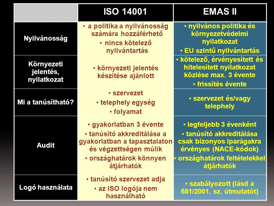 ISO 14001EMAS II Nyilvánosság a politika a nyilvánosság számára hozzáférhető nincs kötelező nyilvántartás nyilvános politika és környezetvédelmi nyilatkozat EU szintű nyilvántartás Környezeti jelentés, nyilatkozat környezeti jelentés készítése ajánlott kötelező, érvényesített és hitelesített nyilatkozat közlése max.