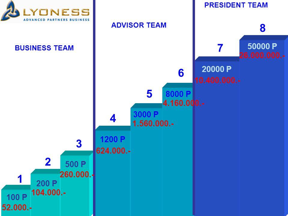 BUSINESS TEAM ADVISOR TEAM PRESIDENT TEAM 1 2 3 4 6 7 5 8 100 P 200 P 500 P 1200 P 3000 P 8000 P 20000 P 50000 P 52.000.- 104.000.- 260.000.- 624.000.- 1.560.000.- 4.160.000.- 10.400.000.- 26.000.000.-