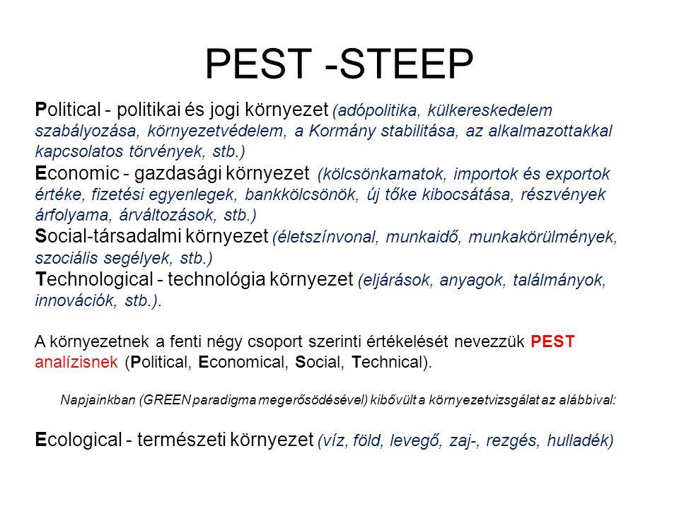 PEST -STEEP Political - politikai és jogi környezet (adópolitika, külkereskedelem szabályozása, környezetvédelem, a Kormány stabilitása, az alkalmazot